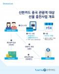신한카드가 중국 최초의 PG사인 유한공사 PayEase와 제휴, 자동 충전형 선불카드 발급을 통해 국내 중국관광객의 결제 편의성을 제고하고 침체된 중국 관광상권의 활성화를 추진한다