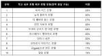 한국인들의 숙박 버킷리스트 TOP 10