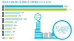 충남 소재 반도체산업 상위 5개 기업 현황(충남연구원 정책지도 제16호 중에서)