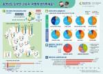 충남연구원이 13일 충남 외국인 주민 및 외국인 근로자 현황을 분석한 인포그래픽을 제작, 발표했다