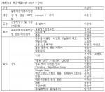 2017 대한민국목공예품대전 수상자 리스트