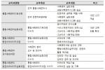 한국보건복지인력개발원이 2018년 전국 통합사례관리사들의 사례관리 역량 강화를 위한 교육과정을 확대 운영할 예정이다. 사진은 2018년 통합사례관리 분야 교육과정