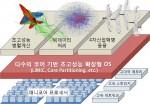 진현욱 교수의 다수 코어 기반 초고성능 확장형 OS 기술