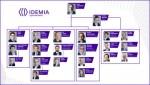 아이데미아가 시장 리더십 강화 및 영업 통합 박차를 목적으로 대규모 임원 인사를 단행했다