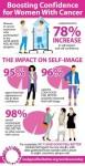 세계적인 암 환자 지원 프로그램 Look Good Feel Better가 2016년과 2017년에 전세계 여성들을 대상으로 자신감과 자아상에 어떤 영향을 미쳤는지에 관한 실시한 설문 조사 결과를 발표했는데 4대륙 8개국에 걸쳐 설문 조사를 실시한 결과 LGFB 프로그램을 완료한 여성들 중 78퍼센트가 자신감이 상승한 것으로 나타났다