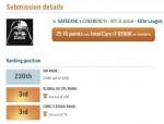 에이수스코리아가 후원하는 SafeDisk 유저가 오버클럭 사이트에서 국내 랭킹 1위를 기록했다