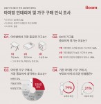 일룸 아이방 인테리어 및 가구 구매 인식 조사 결과