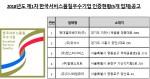 한국서비스진흥협회 2018년도 제1차 한국서비스품질우수기업인증 공고