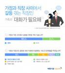 벼룩시장구인구직이 실시한 가정과 직장 사이에서 갈등 경험 조사 결과