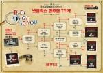 문화생활 패턴으로 보는 넷플릭스 정주행 타입 테스트