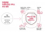 SK텔레콤 차세대 보안 서비스 추진 방향