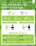 닐슨코리아 왓츠넥스트(What's Next) 그룹의 한국인의 식생활에 관한 조사 요약