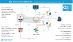 B2C O2O 서비스플랫폼 구조도