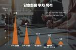 암호화폐 투자 목적 조사 결과 그래프