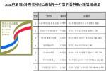 2018년도 제2차 한국서비스품질우수기업인증 공고