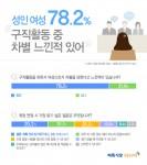 벼룩시장구인구직이 성인 여성 862명을 대상으로 설문조사를 진행한 결과 전체 응답자의 78.2%가 구직활동 시 여성으로서 차별을 당하다고 느낀 적이 있다고 답했다