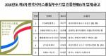 한국서비스진흥협회 제3차 한국서비스품질우수기업인증 현황 공고