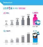 신한카드의 디지털 플랫폼인 신한FAN이 단일 금융사 최초로 가입고객 1천만명을 돌파했다.