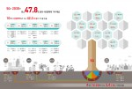 5G 사회경제적 파급효과 인포그래픽