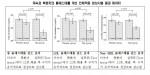 비엔텍이 실시한 국내산 미숙과 복분자의 혈중 콜레스테롤 개선 효과 실험결과