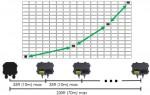 각 TS4 장치를 리피터로 사용할 수 있는 Tigo의 독점 소프트웨어로 보다 빠르고 안정적인 PV 데이터를 위해 태양 전지 배열의 다양한 경로를 따라 Tigo 액세스 포인트의 범위를 확장한다