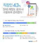 미디어윌이 운영하는 벼룩시장구인구직이 SNS를 사용하는 직장인 596명을 대상으로 설문조사를 진행한 결과 43%가 회사용 SNS를 따로 관리하고 있다고 답했다