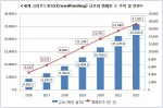 세계 크라우드펀딩 규모와 캠페인수 추이 및 전망