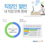 미디어윌이 운영하는 벼룩시장구인구직이 직장인 975명을 대상으로 설문조사를 진행한 결과 47.4%가 직장이 만족스럽지 않다고 답했다