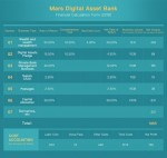 마스 디지털 자산 은행은 올해 말 기준 1865만달러의 이익과 792만달러의 순익을 기록할 전망이다
