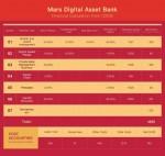 마스 디지털 자산 은행, 디지털 자산 파이낸싱 상품 출시