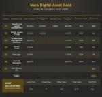 마스 디지털 자산은행의 등록 이용자 수는 올해 말까지 30만명을 넘어설 것으로 예상된다