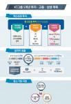 KT 4차산업혁명중심 혁신성장계획 인포그래픽