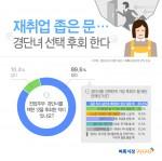 벼룩시장구인구직이 경력단절여성 674명을 대상으로 설문조사를 진행한 결과 응답자 89.6%가 전업주부·경단녀를 택한 것을 후회한 적이 있다고 답했다