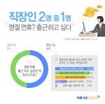 미디어윌이 운영하는 벼룩시장구인구직이 추석을 앞두고 직장인 776명을 대상으로 설문조사를 진행한 결과 응답자의 53.1%가 명절 연휴 출근하고 싶었던 적이 있다고 답했다