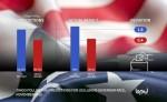 짐고 폴링이 미국 일리노이주 주지사 선거를 2%이내의 오차로 정확히 예측하였다