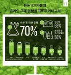 한국 소비자들의 온라인 구매 경험률 TOP10 카테고리