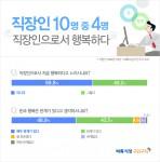 미디어윌이 운영하는 벼룩시장구인구직이 직장인 999명을 대상으로 설문조사한 결과 현재 행복하다고 생각하는 직장인은 40.2%에 그친 것으로 나타났다