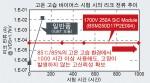 고온 고습 바이어스 시험 시의 리크 전류 추이(고신뢰성 확보)