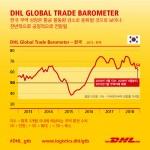 DHL이 발표한 DHL Global Trade Barometer 데이터