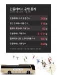 민들레버스 이용 통계