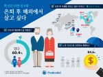푸르덴셜생명 조사 결과 한국인 10명 중 6명은 은퇴 이후 우리나라 보다는 해외에서 살고 싶어 하는 것으로 나타났다