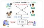 포어링크가 한국인터넷진흥원의 지원을 받아 수행한 블록체인 기반 지역상품권의 오픈API 개발 프로젝트
