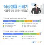 벼룩시장구인구직이 직장인 744명을 대상으로 설문조사한 결과 응답자 96.2%가 직장생활 권태기를 경험해본 적이 있다고 답했다