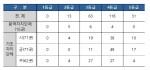 지방자치단체 유형별 평가 등급표