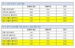 뉴타닉스 ECI 보고서 한국 결과
