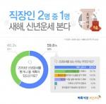 벼룩시장구인구직이 직장인 726명을 대상으로 설문 조사한 결과 응답자의 59.8%가 새해를 맞아 신년운세를 봤거나 볼 계획이 있다고 답했다