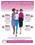 5대륙 11개 국가의 1만명이 넘는 여성들의이 의견을 모은 LGFB 2018 글로벌 참가자 설문조사는 이 프로그램이 암 치료를 받고 있는 여성의 자아상을 높이는데 매우 긍정적인 영향을 미친 것으로 나타났다. 조사 결과에 따르면 LGFB에 참여한 여성들은 이 프로그램에 참가하기 전에 비해 93% 이상이 자신의 외모에 자신감을 나타냈다