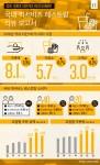 국내 퀵서비스 레스토랑 마켓 리뷰 보고서