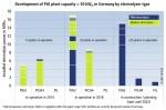 LBST가 분석한 전기 분해 용량 50kW 이상, 가동 또는 계획 단계인 35개 발전소