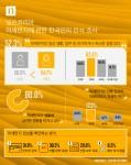 닐슨코리아의 미세먼지에 관한 한국인의 인식 조사 인포그래픽
